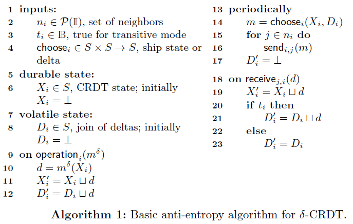 basic_anti_entropy_algo.png